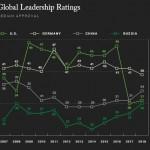 Gallup's Global Leadership Ratings -- 2019