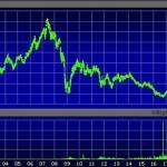 Deutsche Bank Stock Price 2001 through May 30, 2019