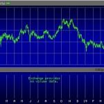 Yield on U.S. 10-Year Treasury Note, October 1, 2017 through May 23, 2019