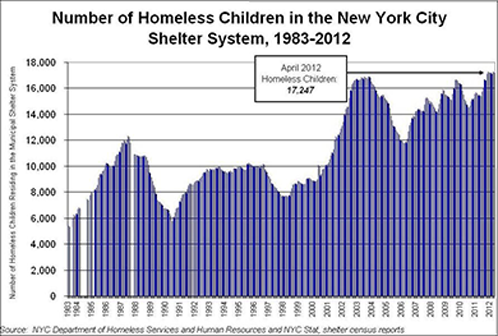 charity homelessness and new york Since its founding in 1904, the humane society of new york has been a presence in new york city, caring for animals in need when illness, injury or homelessness strikes.