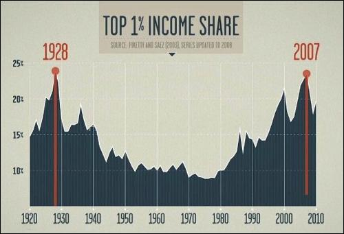 "Income Inequality Graph from Robert Reich's Film, ""Inequality for All"""