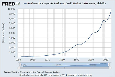 Growth of Credit Market Debt at Non-Finance Related Corporate Businesses, October 1, 1949 to January 1, 2014