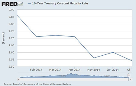 10-Year U.S. Treasury Note Yield Is Ignoring Fed Talk of Rate Hikes