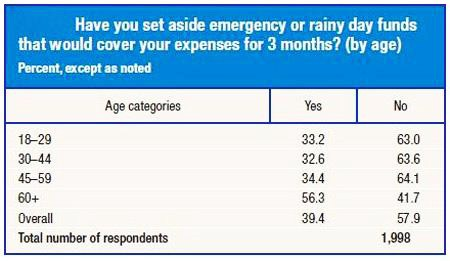 A Majority of Americans Do Not Have a Rainy Day Fund That Would Last 3 Months