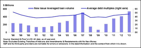 Leveraged Loans Are Increasing, Causing Concerns Among Regulators (OCC Graph Released in June 2014)