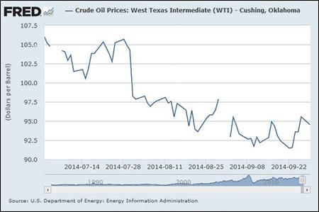 Crude Oil Prices 2014