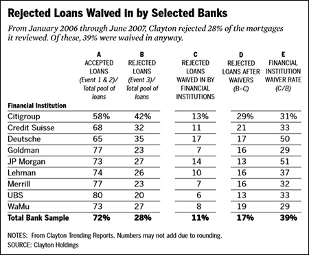 Clayton Holdings Report on Event 3 Waivers by Banks -- From Financial Crisis Inquiry Commission Report