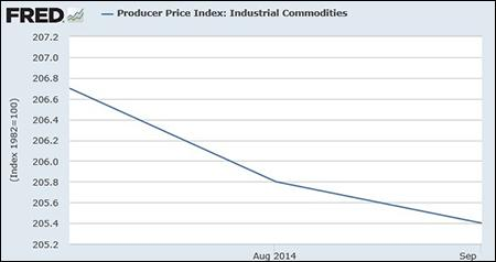 Producer Price Index -- Industrial Commodities, July to September 2014