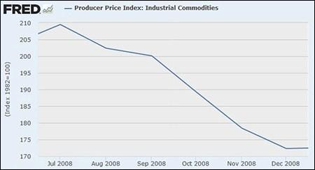 Producer Price Index -- Industrial Commodities, July through December 2008 (Graph courtesy of the Federal Reserve Bank of St. Louis; data from Bureau of Labor Statistics.)