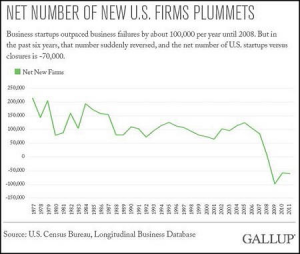 Gallup Study on Negative Business Growth in U.S.