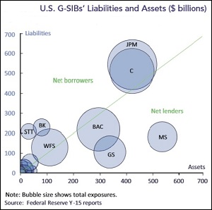 Graph from Office of Financial Research Report on Systemic Risks in U.S. Banking System (Symbols JPM and C denote JPMorgan and Citigroup, respectively.)
