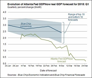 GDPNow Forecast