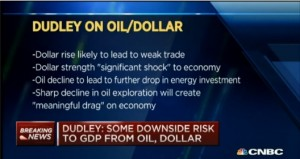 CNBC Runs This Graphic at 8:24 A.M. About  William Dudley's Speech on April 6, 2015