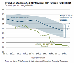 GDPNow Forecast from Economists at Atlanta Fed