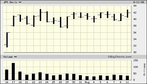 JPMorgan Chase's Stock Chart, July 16, 2008 Through August 11, 2008