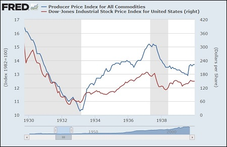 Producer Price Index for All Commodities During Great Depression vs Dow Jones Industrial Average (Chart Courtesy of St. Louis Fed)