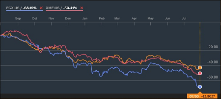 SPDR S&P Metals & Mining Exchange Traded Fund (Red), Freeport-McMoRan (Blue), and BHP Billiton (Yellow) Charts for Past Year