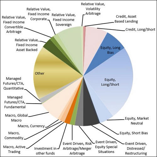 OFR Reports That U.S. Hedge Funds Now Hold $4.1 Trillion in Leveraged Assets, One Third of All Industry Assets