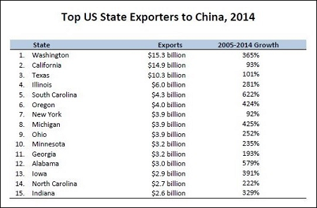 Top U.S. State Exporters to China (Graph Courtesy of US-China Business Council)
