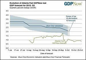 GDPNow From Atlanta Fed As of October 27, 2015