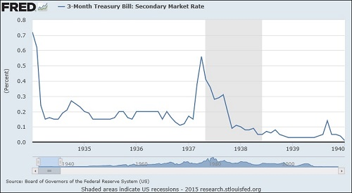 3 Month Treasury Bill Rate Historical Data