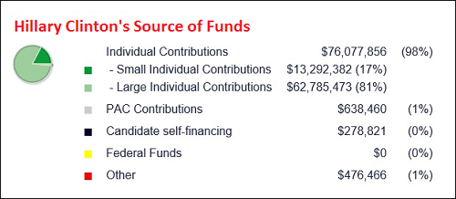 Center for Responsive Politics' Chart Shows That Hillary Clinton Misstated That Her Major Source of Funds  Are from Small Donors