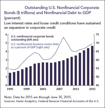 Corporate Debt Has Ballooned in the U.S. Since the Last Crisis
