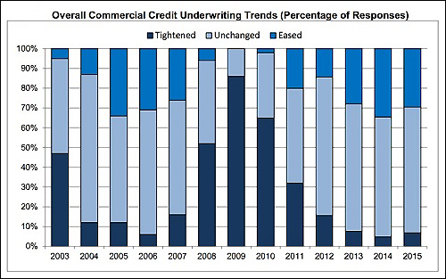 OCC Chart Showing Underwriting Trends Now and Going Into the Crash of 2008