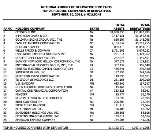 OCC Report -- Top Bank Holding Companies By Derivatives Exposures as of September 30, 2015