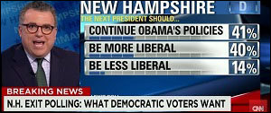 CNN Reports That a Stunning 40 Percent of Democratic Voters in New Hampshire Want Policies More Liberal Than Obama's