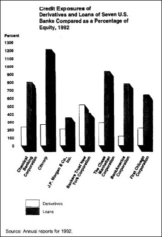 Chart from the GAO 1994 Study on Systemic Risks from Derivatives and Interconnected Banks