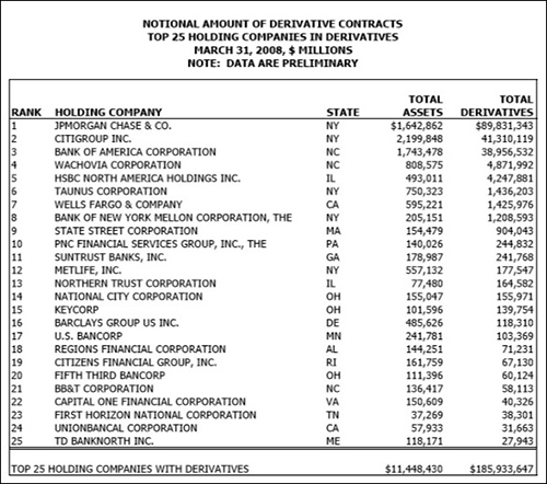 OCC's Table of Derivatives as of First Quarter 2008