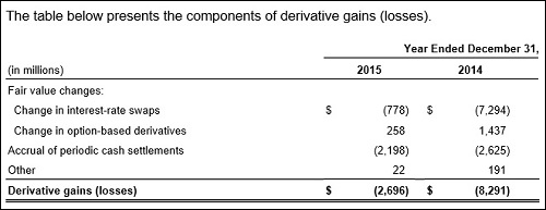 Freddie Mac's Derivative Gains and Losses. Source -- 2015 10K Filed With the SEC
