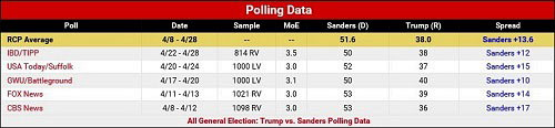 National Polls Show Sanders Would Beat Trump by a Wider Margin Than Clinton