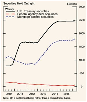 Source: Federal Reserve Balance Sheet Release for March 2016