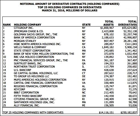 Derivatives at Bank Holding Companies, March 31, 2016 (OCC Report)
