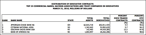 Vast Majority of Derivatives Are Still Not On Exchanges, OCC Report , March 31, 2016