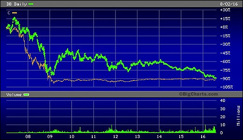 Deutsche Bank Share Price (Green Line) Versus Citigroup (Orange Line) Since 2007
