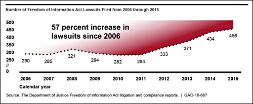 foia-lawsuits-since-2006