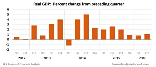 GDP from the Bureau of Economic Analysis