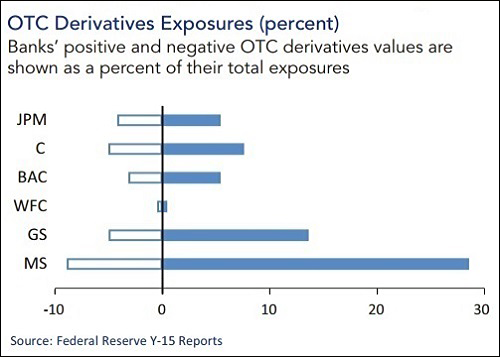 OFR Data Shows Derivative Exposures as Percent of Total Exposures: Symbols: JPM= JPMorgan; C=Citigroup; BAC=Bank of America; WFC=Wells Fargo; GS=Goldman Sachs; MS=Morgan Stanley