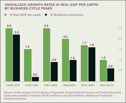 annualized-growth-rates