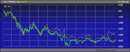 FTSE Italia All-Shares Banks Index (Green Line), January 2016 to December 5, 2016 Versus Germany's Deutsche Bank (Orange Line)