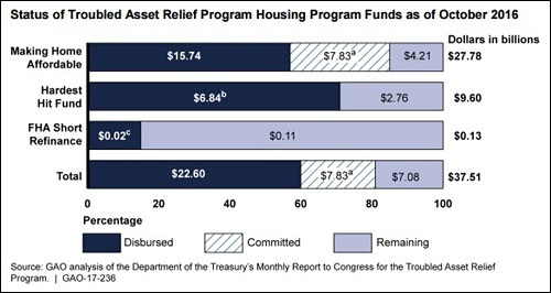 gao-report-of-january-9-2017-on-emergency-lending-to-homeowners
