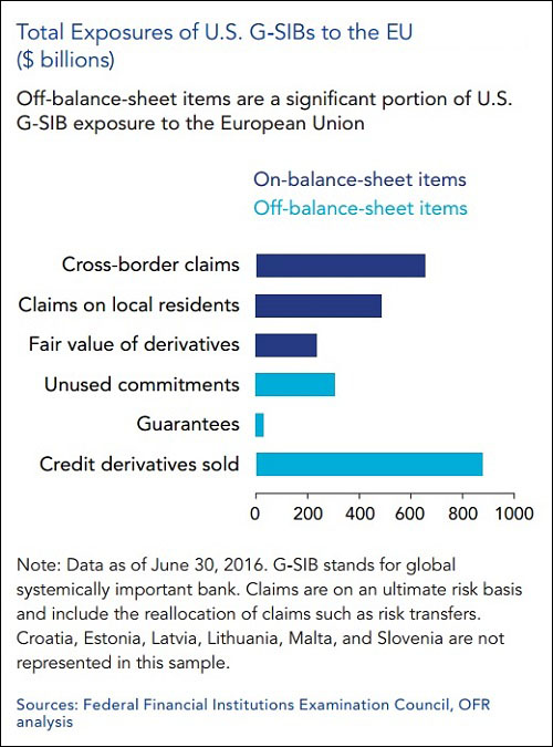 us-bank-exposure-to-europe