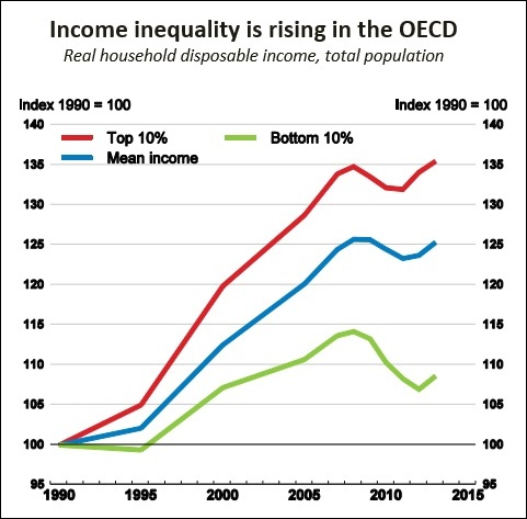 Source: OECD June 2017 Report