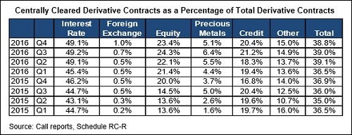 OCC Report on Centrally Cleared Derivatives as of December 31, 2016
