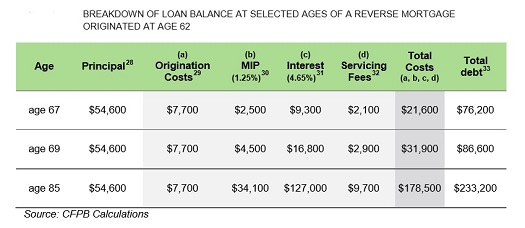 Impact of Compounding Debt Interest and Fees on a Reverse Mortgage