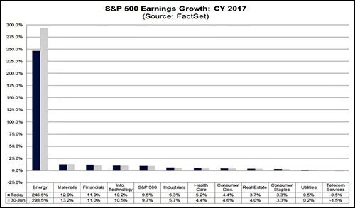 S&P 500 Earnings Growth CY 2017 (Source: FactSet)