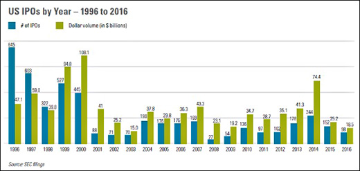 US IPOs by Year - 1996 to 2016